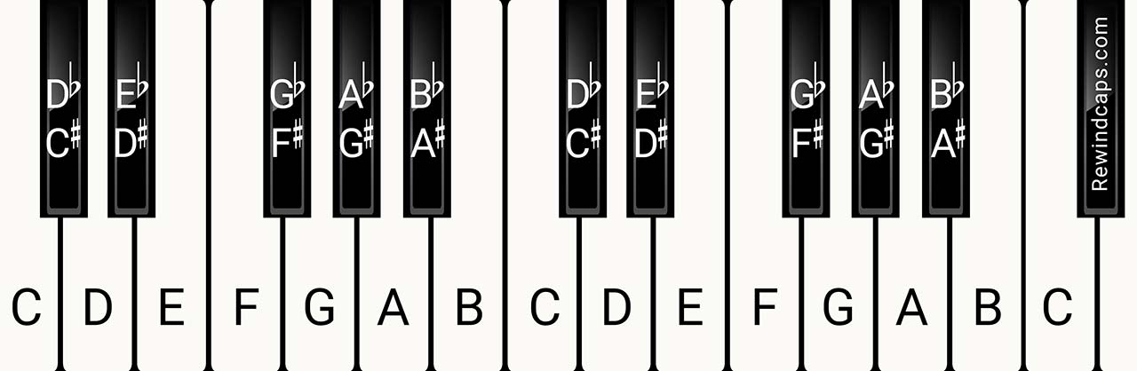 Piano Notes Finger Position - Chart